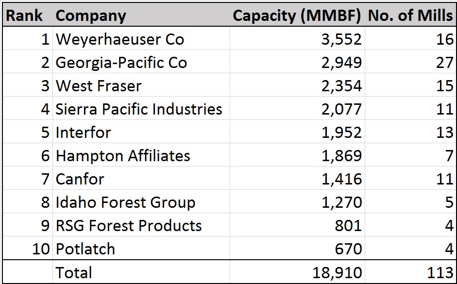 Who's Who in Lumber: Top 10 U S  Lumber Producers - Forisk