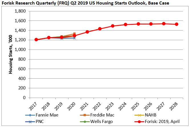 US Housing Starts Outlook, Q2 2019 Update: Get It Right The