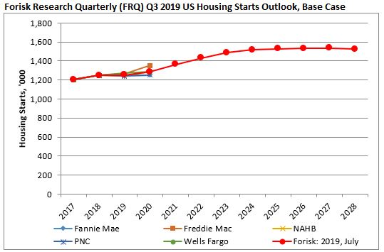 US Housing Starts Outlook, Q3 2019 Update - Forisk