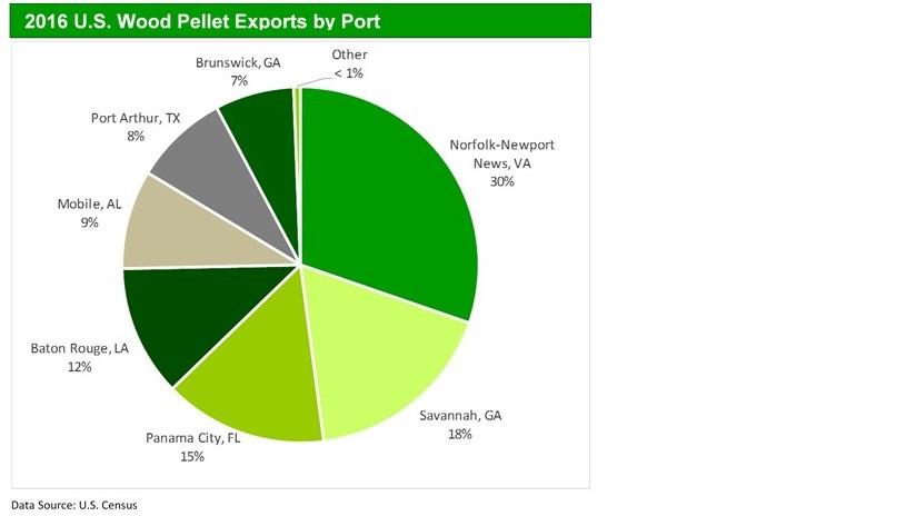 Port Level Wood Pellet Exports_20170407