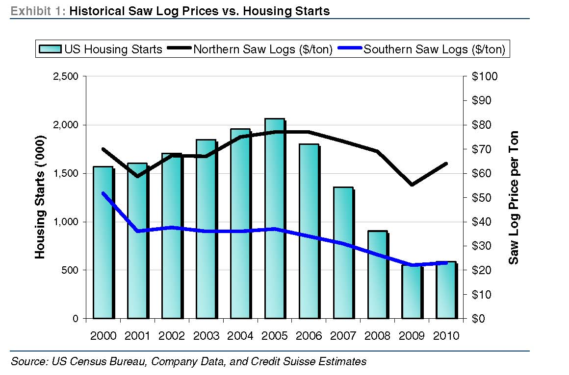 Timberland & Timber REITs: Credit Suisse Analysis Lacks Rigor and ...