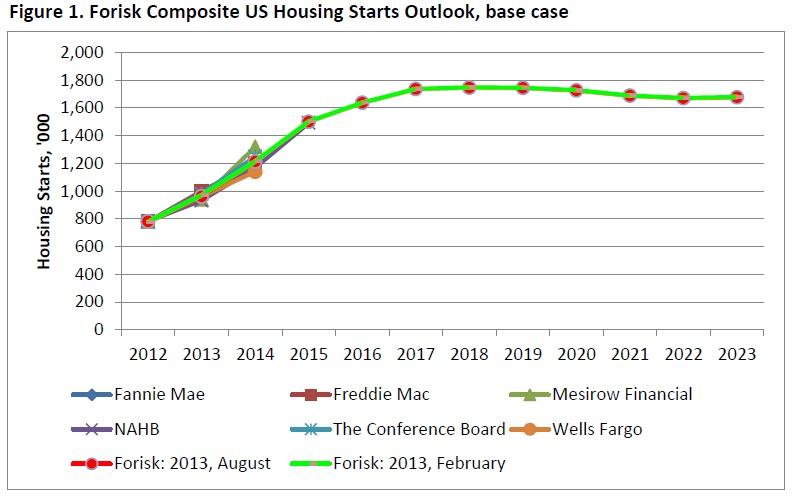 20130904 Forisk Forecast_Housing Outlook