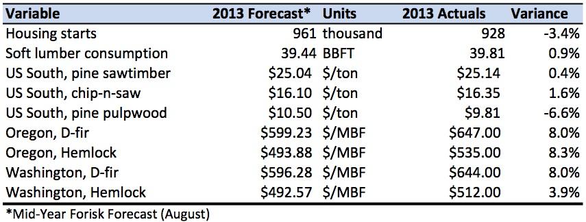 20140317 Forisk Forecast Scorecard