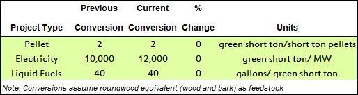 20140812 bioenergy conversions2