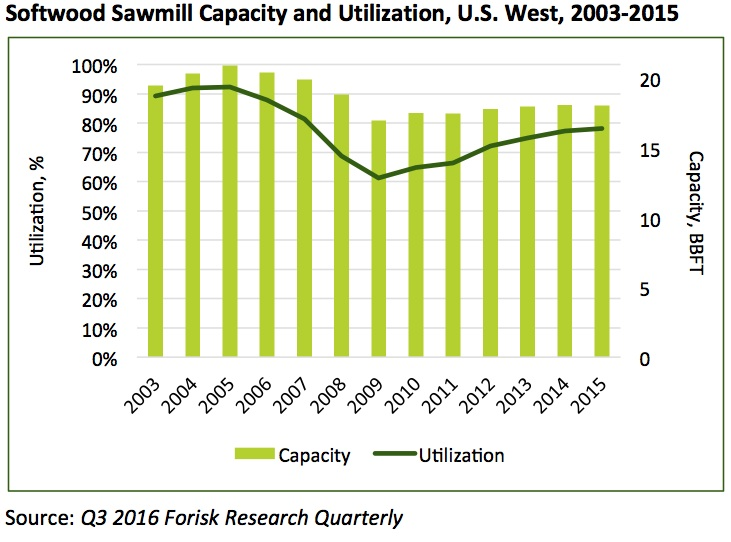 20160807 West Sawmill Capacity