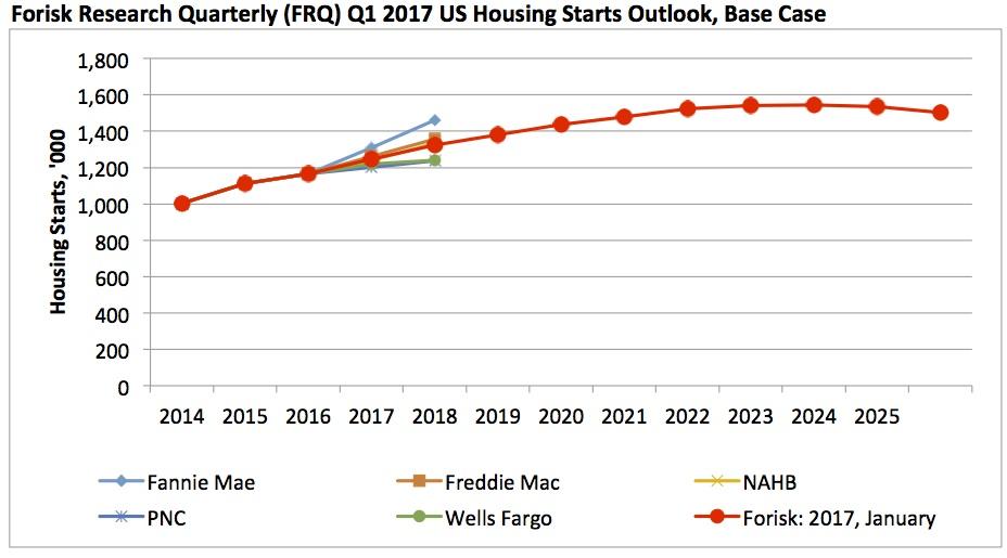 20170123 Forisk Housing Outlook