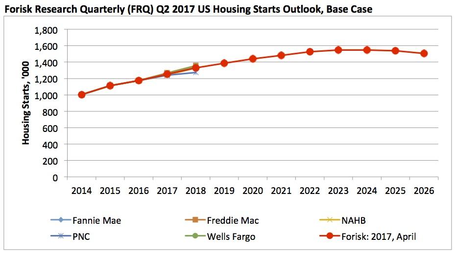 20170419 Forisk Housing Outlook
