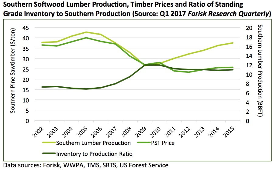 20170510 Lumber production and supplies