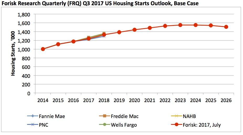 20170719 Forisk Housing Outlook