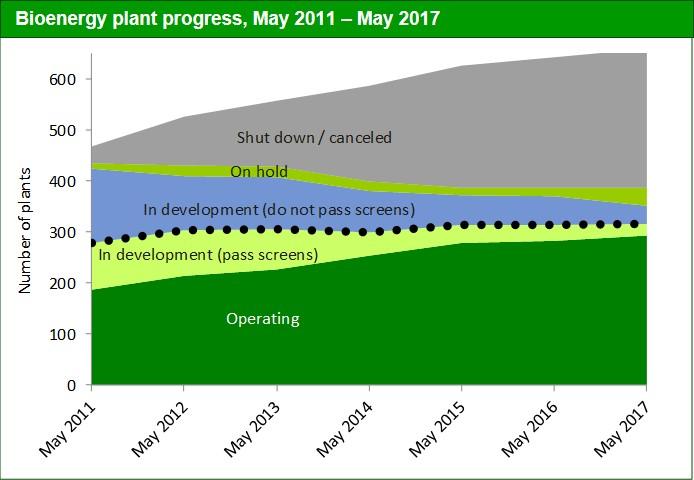 Fig 1. Bio Plant Progress