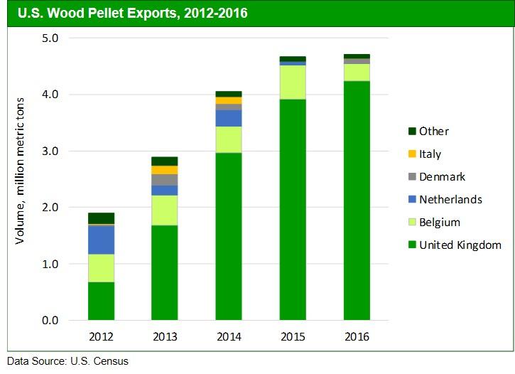 Fig 3. US Pellet Exports