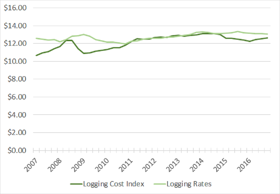 Logging Costs and Rates