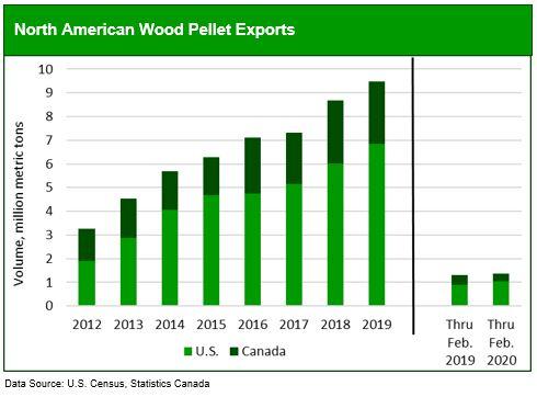 Wood Bioenergy Update and North American Wood Pellet ...