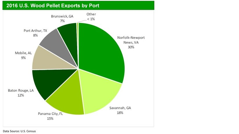 Port Level Wood Pellet Exports_20170407