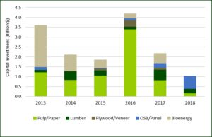 Figure 2. Announced capital investments by forest industry sector in the U.S. by start date. Source: Forisk Consulting